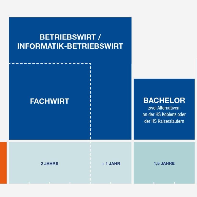 Informationsgrafik zum Personalentwicklungskonzept der VWA.
