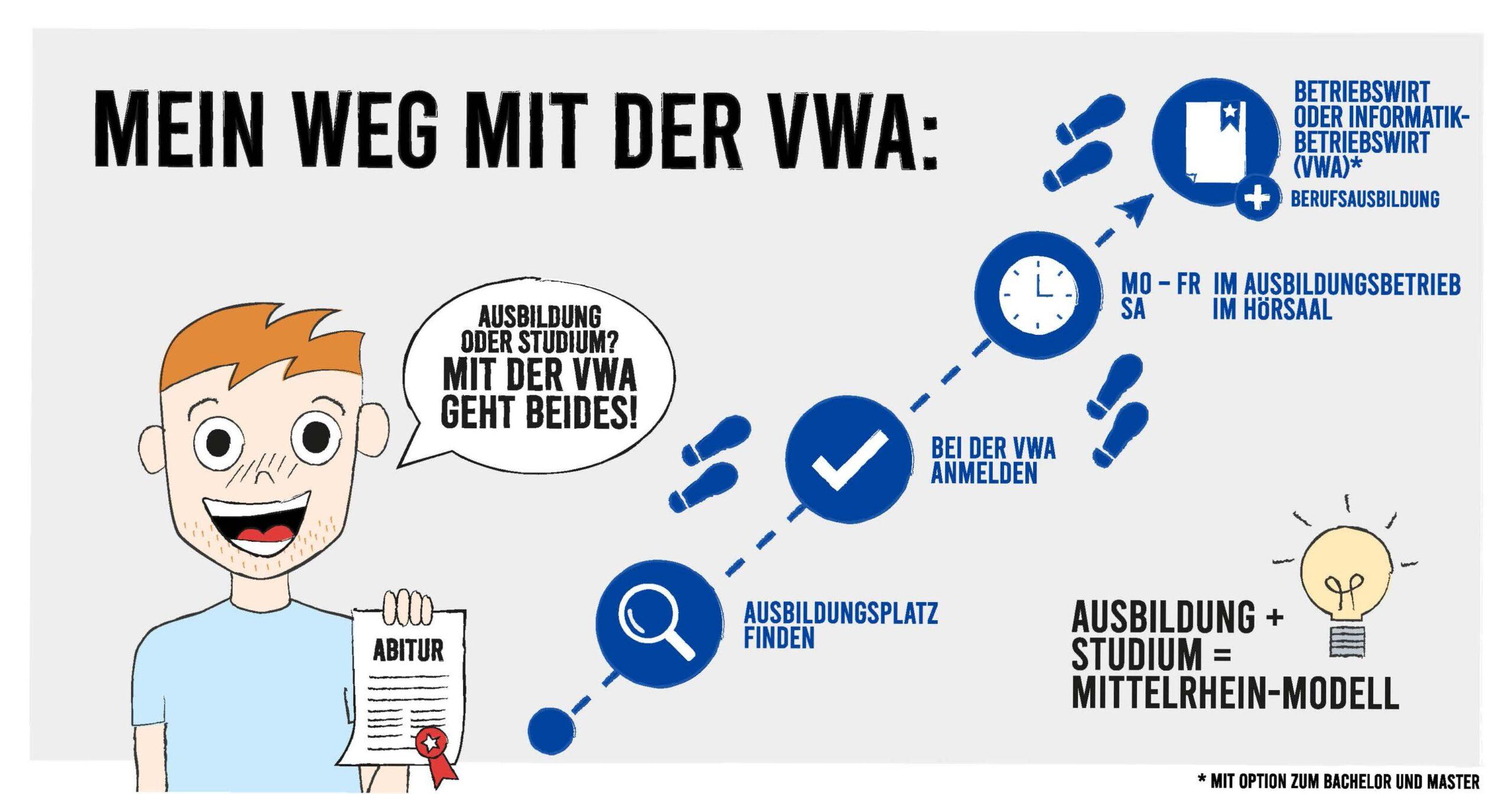 Darstellung des Weges zum VWA-Abschluss neben der Ausbildung als Comic-Grafik