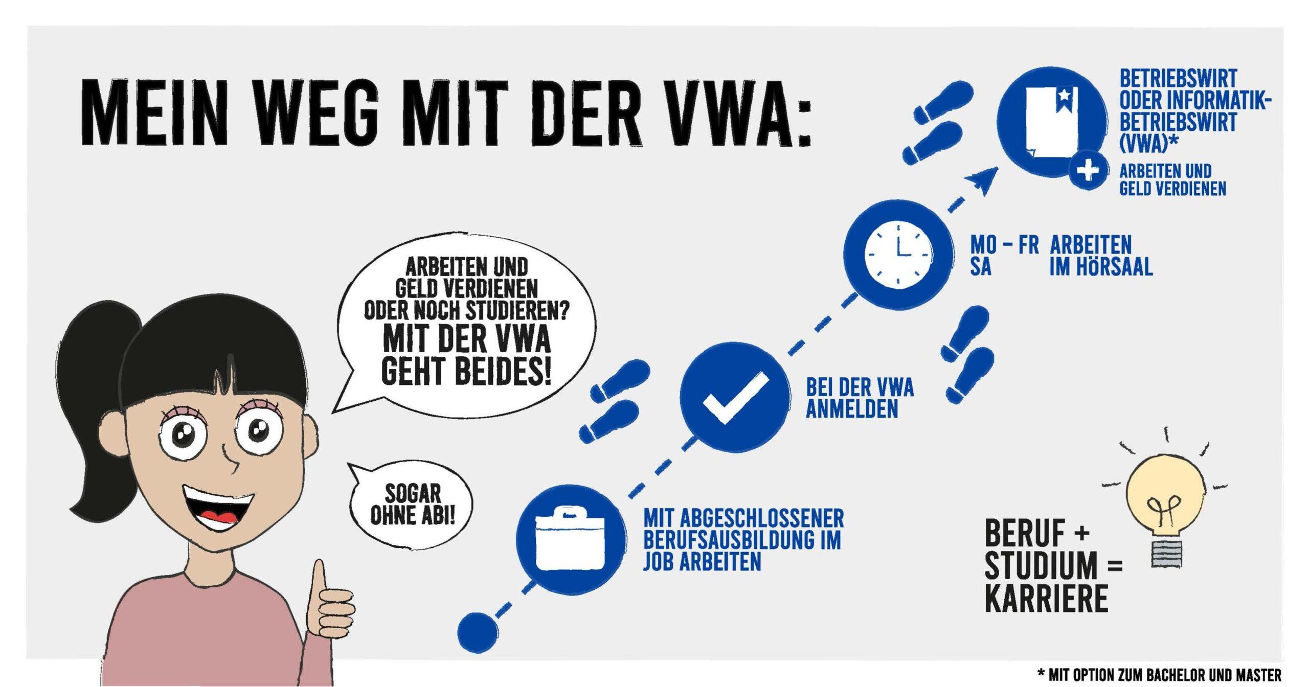 Darstellung des Weges zum VWA-Abschluss neben dem Beruf als Comic-Grafik.